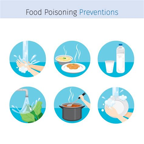 7 Ways To Prevent Food Poisoning by Food Poisoning Duration How Do Symptoms Last Chef