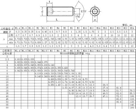 China Set Screw Manufacturers Suppliers And Factory Buy