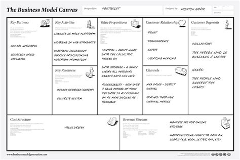 visual business development tools   business model canvas cristina santamarina