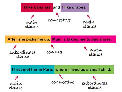 main and subordinate clauses explained for parents