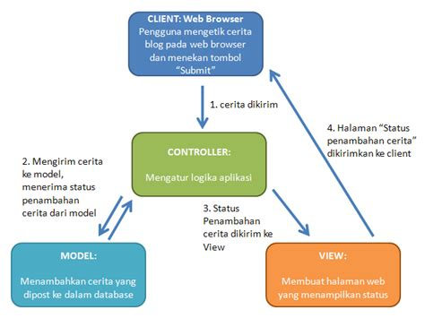 mvc pattern adalah web programming petemuan 1 introduction to web