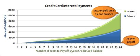 Credit Card Formula For Interest 301 Moved Permanently