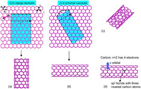 armchair nanotube physics of carbon nanotube electronic devices iopscience