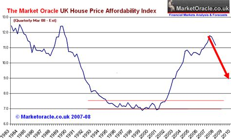 housing price index uk house prices plunge over the cliff the market oracle
