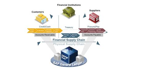 Supply Chain Finance Letter Of Credit Sap Financial Supply Chain Management Enterprise