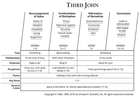 themes in book of john book of third john overview insight for living ministries