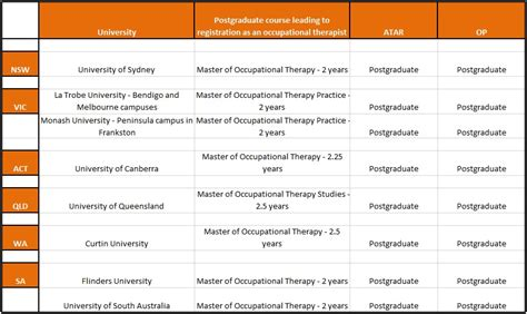 masters in occupational therapy what is the atar or op for occupational therapy courses in