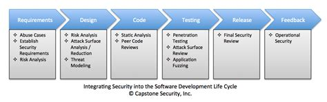 application design security application security capstone security