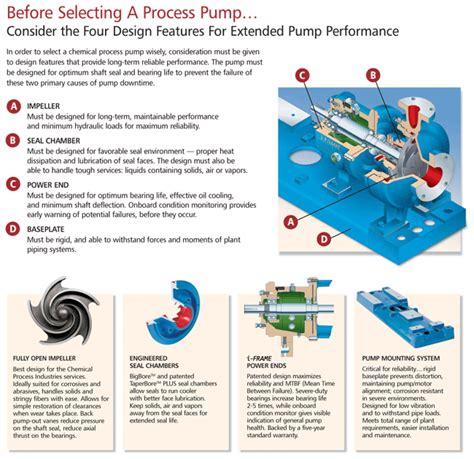 layout features quiz goulds 3196 i frame centrifugal pumps goulds pumps