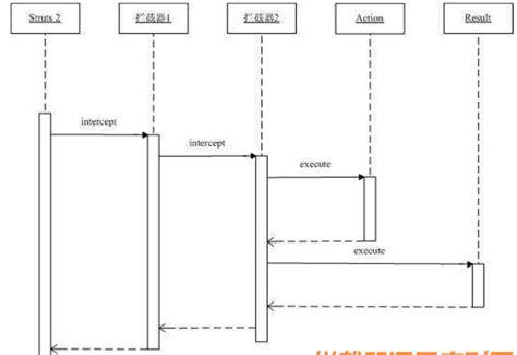 interceptor pattern in java j2ee中 servlet filter interceptor 软件开发程序员博客文章收藏网