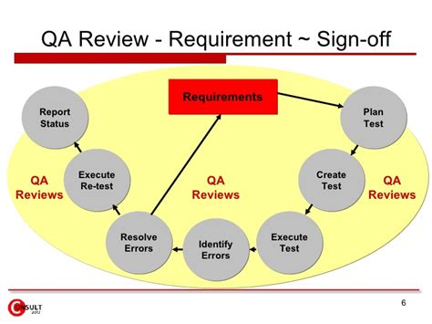 qa sign template testing quality assurance