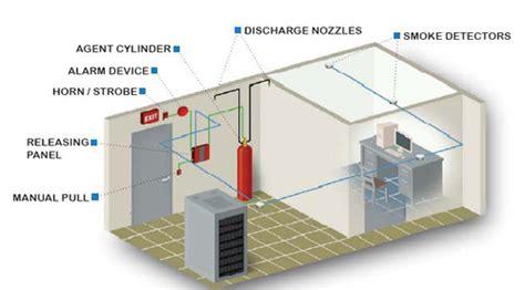 server room suppression server room protection fm 200 novac co2 megha pro tech systems pvt ltd hyderabad id
