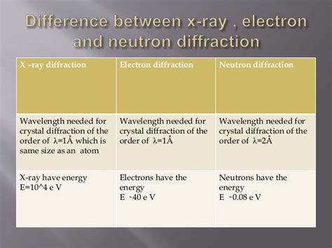 Difference Between Protons And Neutrons by Difference B W Electron Neutron And X Diffraction And