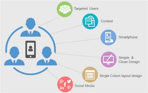 design criteria for a website have you followed these mobile website design criteria