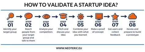 5 smart ways for startups to validate ideas globalmarketingtactics com i got an idea for a start up what next quora