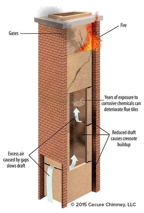 Fireplace Flue by Chimney Inside Home Design