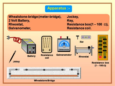 wheatstone bridge apparatus physics learn laws of combination of resistors wheatstone s bridge post office box