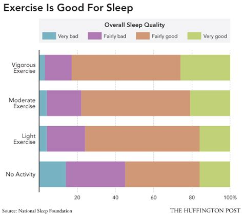 Should You Exercise Before Bed by Sleep And Exercise Vigorous Exercisers Report The Best