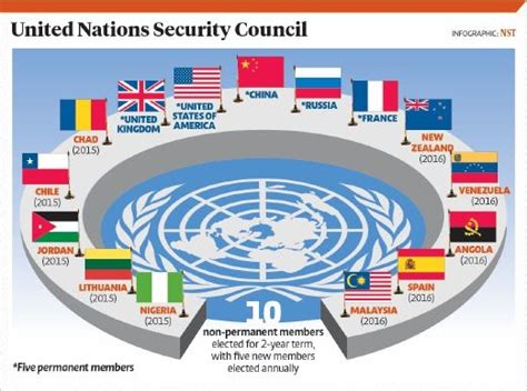 india a permanent unsc member to be or kmhouseindia india s bid for permanent seat at united