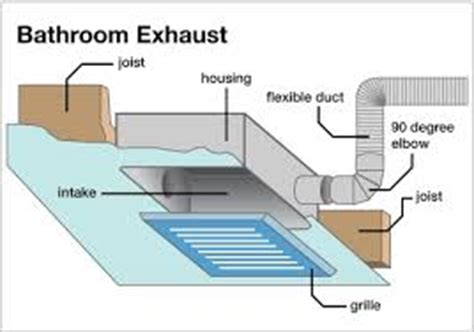 Bathroom Air Vent Installation Fan Systems Bathroom Exhaust Fans What To Look For E