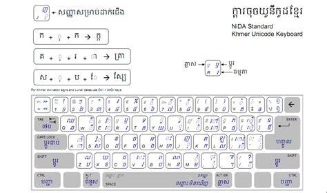 keyboard layout manager windows 8 クメール語キーボードで難解なクメール語入力を簡単に 人生は宇宙だ