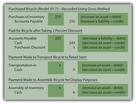 Credit Purchases Formula Perpetual And Periodic Inventory Systems