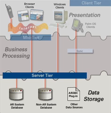 Kaos Sepeda Bmc Ar 1 ar system architecture overview