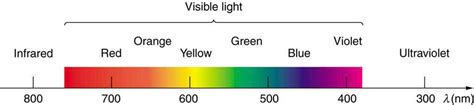 visible light spectrum definition the electromagnetic spectrum voer