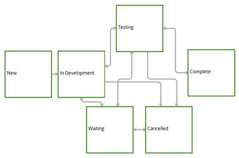 development workflow software development and bug tracking workflow teamfocus