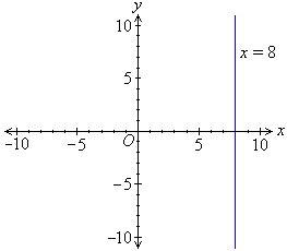 slope of a vertical line vertical line equation slope study