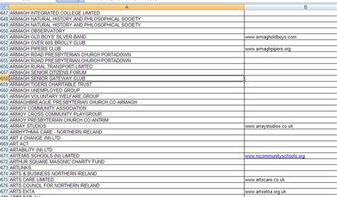 list of list of deemed charities