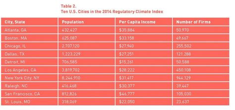 Section 2 Rankings by Regulatory Climate Index 2014 Section I U S Chamber Of