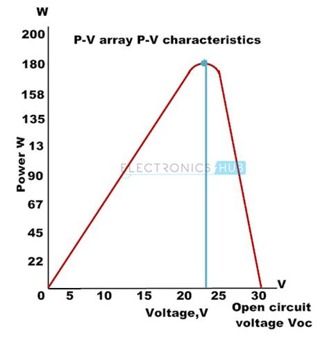 diode open circuit voltage bypass diodes in photovoltaic cell solar cell construction