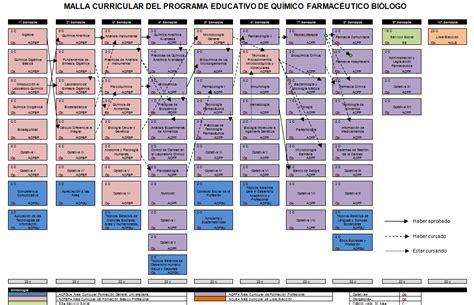 malla curricular de quimica bachillerato en ciencias y malla curricular de quimica bachillerato en ciencias y