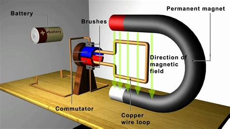 magnetism motors and generators