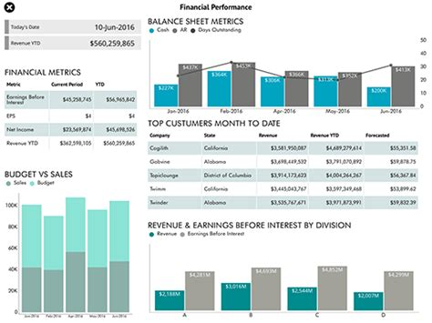 reportplus solutions finance dashboards accounts