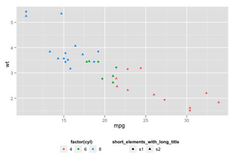 theme legend bottom ggplot2 various position adjustments of legend in ggplot2 hi