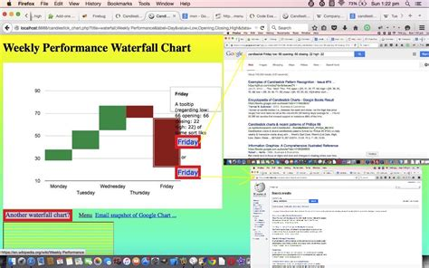 tutorial php javascript php javascript google candlestick waterfall chart tutorial