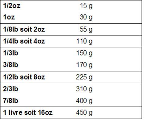 convertisseur de mesure cuisine gramme en tasse poids et mesures cuisine fran 231 aise