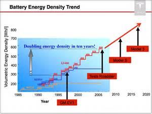 Electric Vehicle Battery Energy Density Battery Energy Density Doubling