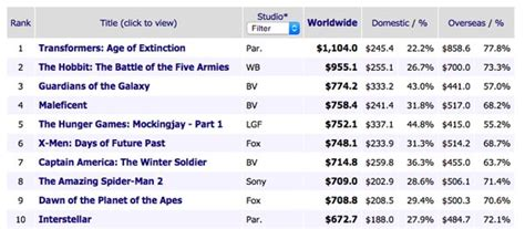 2014 Top Box Office by Box Office Worldwide 2014 Filmfad