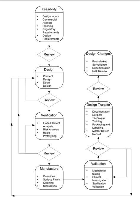Engineering Design Process Worksheet by Design Process Worksheet Free Worksheets Library