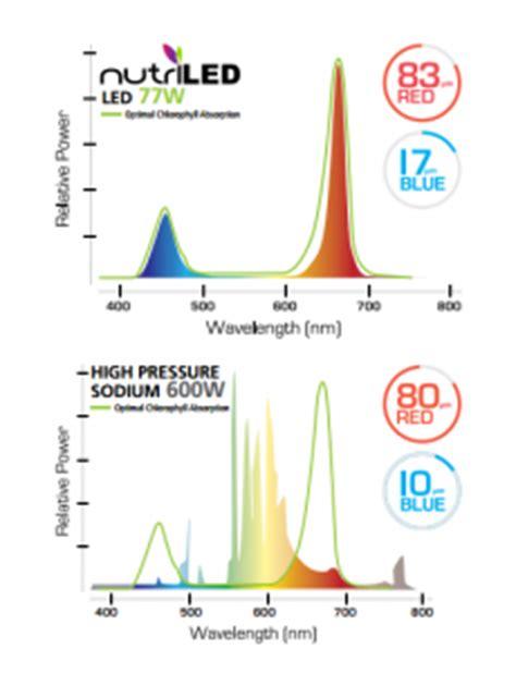 Led Grow Lights Vs Hps by Nutriled Led Grow Light Vs Hps Premier Lighting