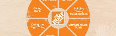 the home depot employee self service home depot employee images gallery