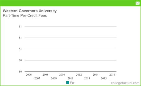 Western Mba Per Credit Cost by Western Governors Part Time Per Credit Fees