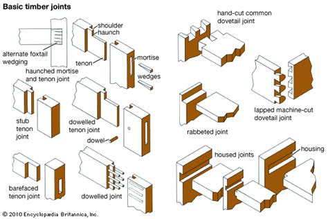 carpentry joints joint basic timber joints dad