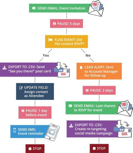 drip marketing caign template how sms marketing complements your email marketing delivra