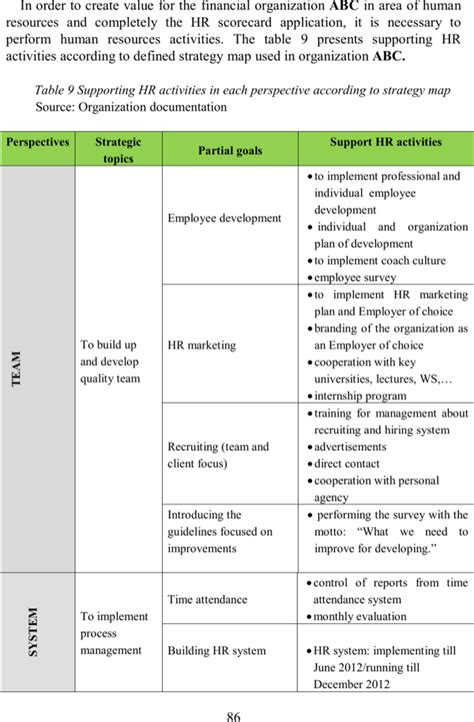 download hr scorecard criteria template for free page 86