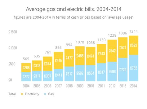 average cost of heat per month the average gas bill and average electricity bill compared