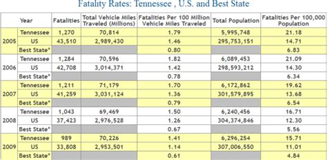 Car Insurance : Tennessee
